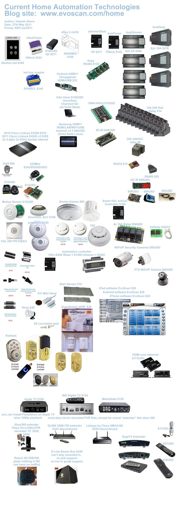 Diy home automation home automation Diy home automation